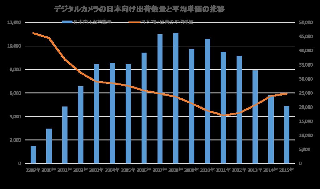 デジタルカメラの日本向け出荷数量と平均単価の推移