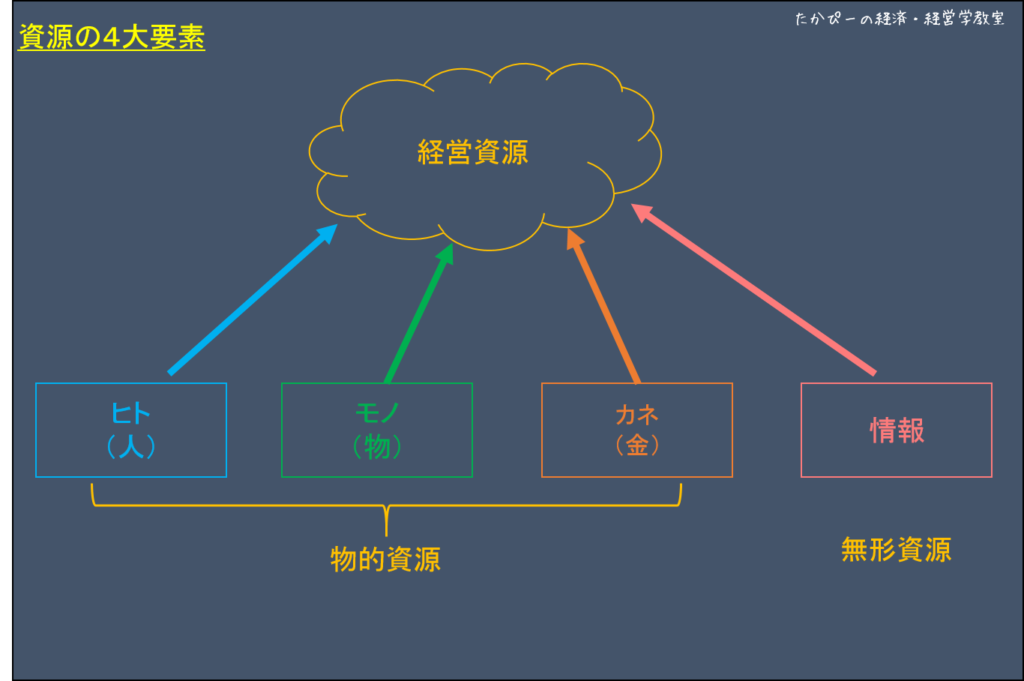 4大経営資源