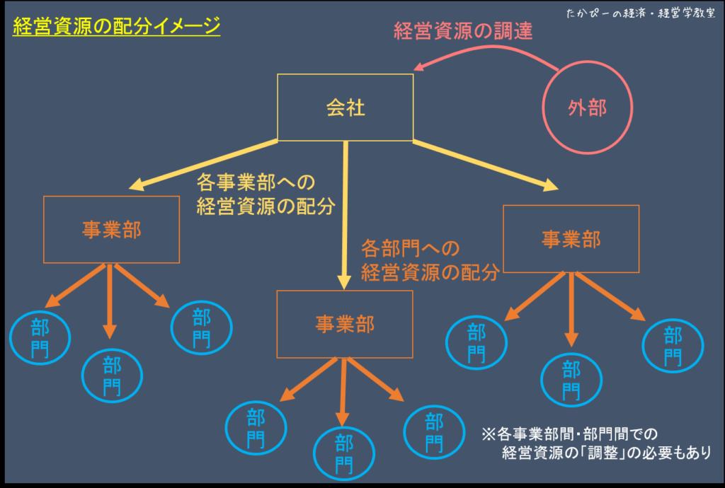 資源配分イメージ図