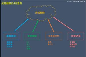 経営戦略の4大構成要素