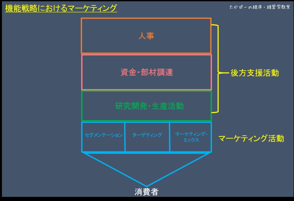 機能戦略におけるマーケティング