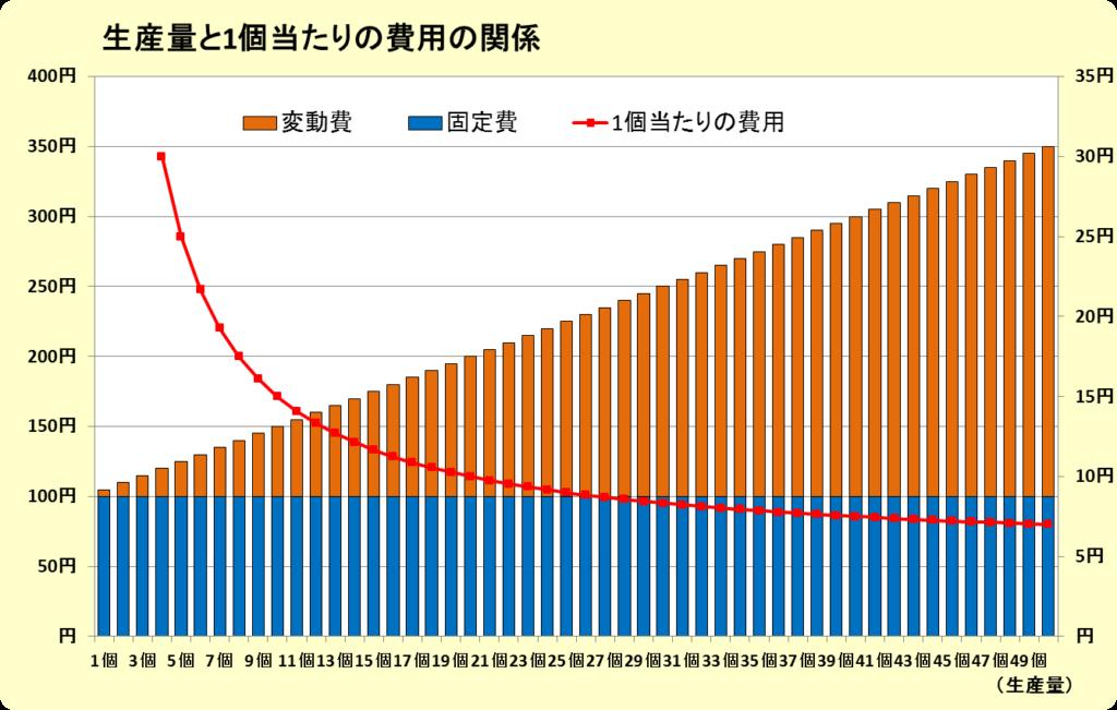 固定費・変動費・1個当たり費用の関係グラフ