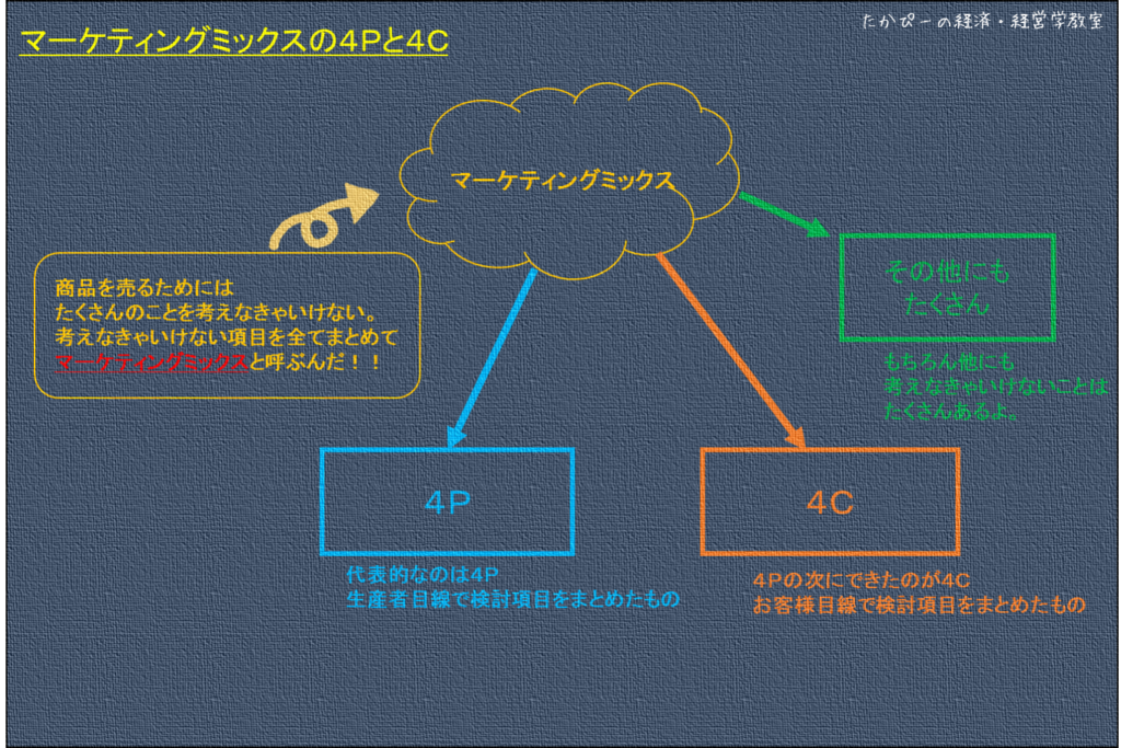 マーケティングミックス・4P・4C