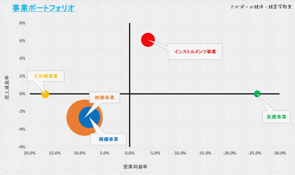 ニコンの事業ポートフォリオ