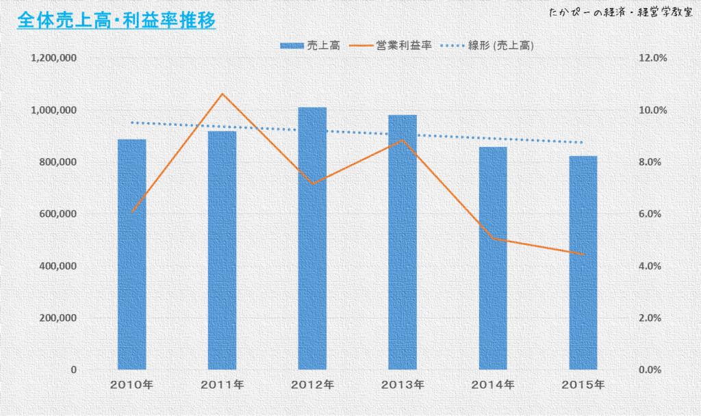 ニコン全体の売上高・利益率推移
