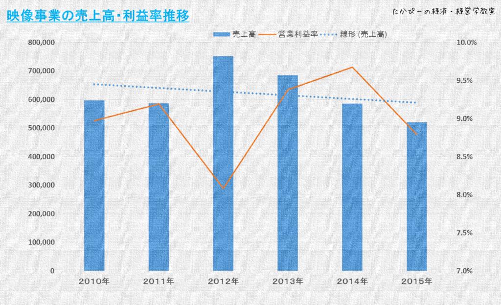 ニコン営業事業部の売上高・利益率推移