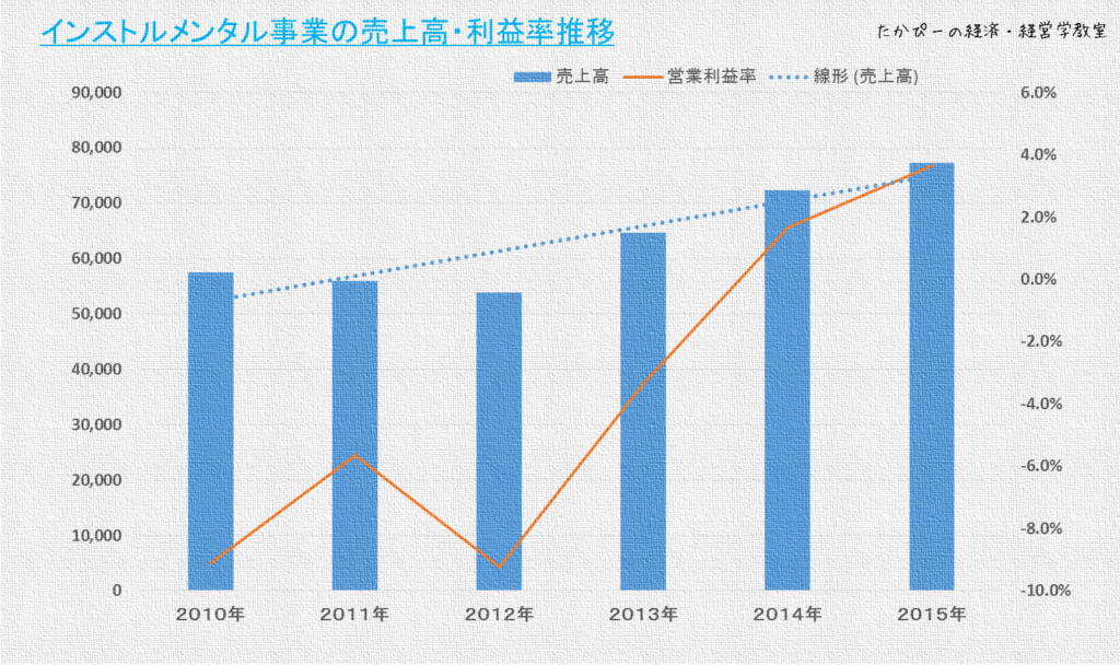 ニコンインストルメンタル事業部の売上高・利益率推移