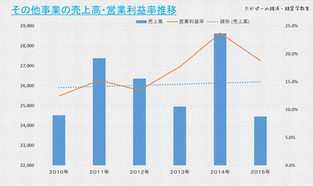 ニコンその他事業部の売上高・利益率推移
