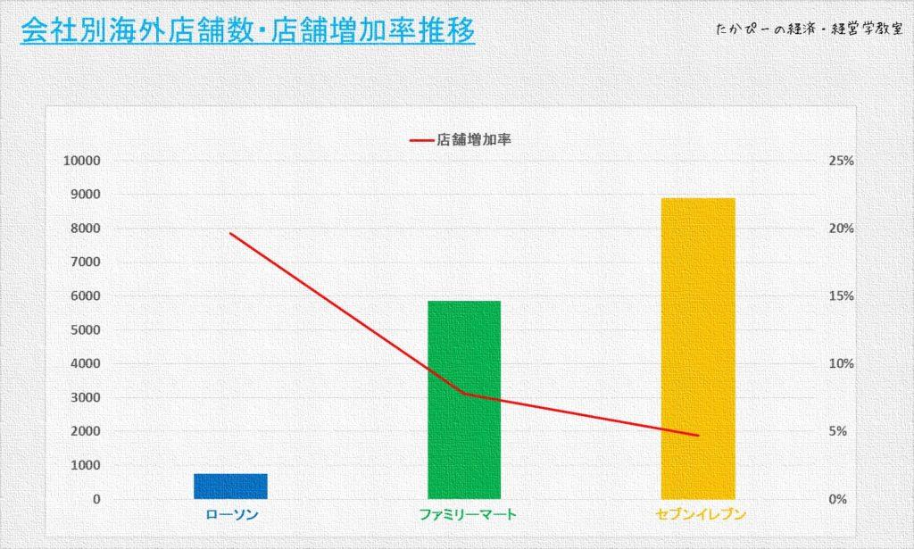 コンビニ各社の店舗数・店舗増加率推移