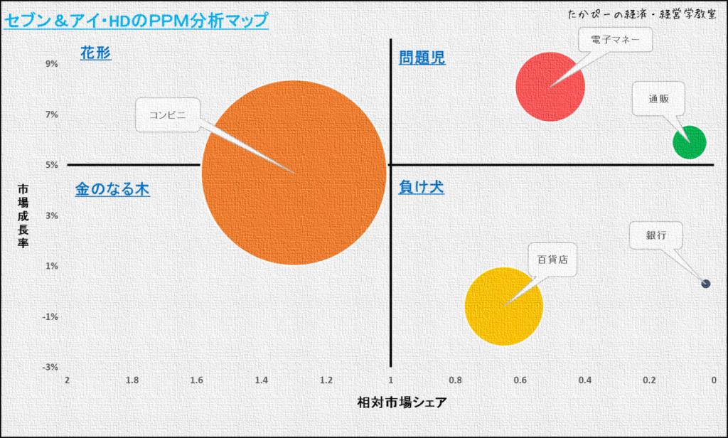 セブン&アイ・HDのPPM分析マップ
