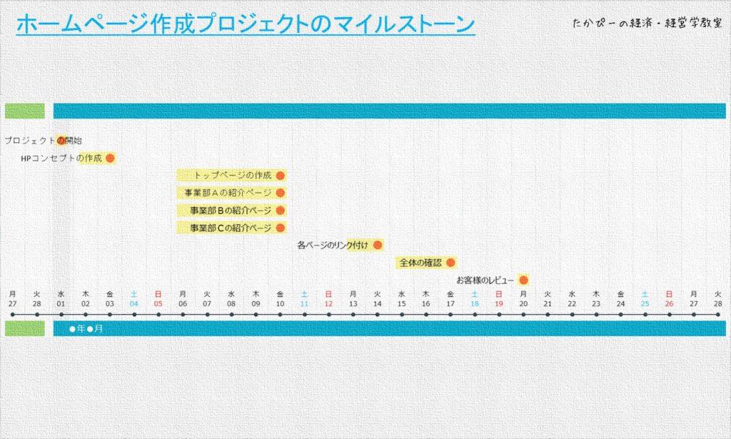 マイルストーンを設定したスケジュール表