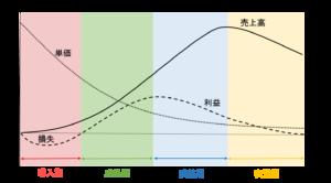 製品のライフサイクル