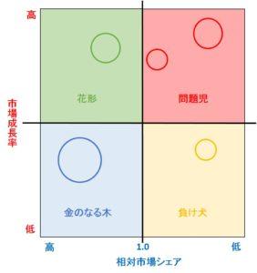 プロダクト・ポートフォリオ・マネジメント